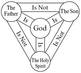 The Catholic Trinity diagram of the TRINITY.