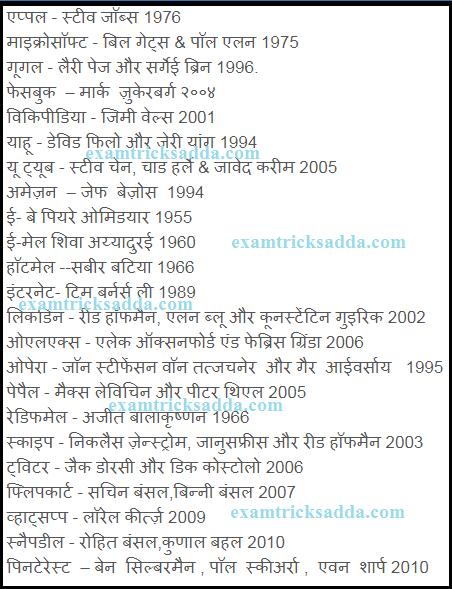 इंटरनेट कम्पनियां, उनके संस्थापक और स्थापित-वर्ष