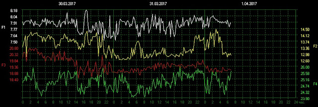 Schumann resonance frequency