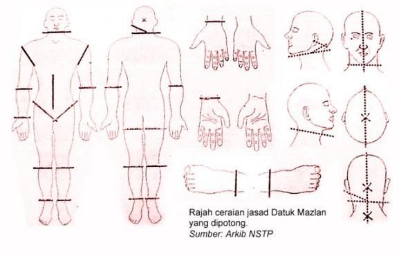 Rajah ceraian tubuh Datuk Mazlan dikerat 18