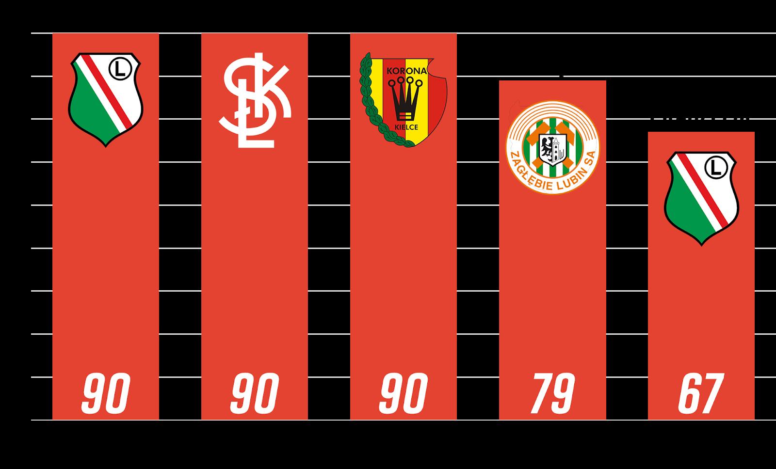 Ranking zawodników z rocznika 1999 i młodsi z największą liczbą rozegranych minut w 1. kolejce PKO Ekstraklasy<br><br>Źródło: Opracowanie własne na podstawie 90minut.pl<br><br>graf. Bartosz Urban