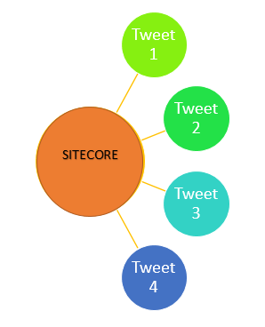 Manage Twitter Feeds from Sitecore