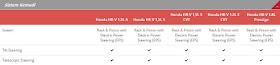 Spesifikasi Sistem Kemudi Tipe Honda HR-V