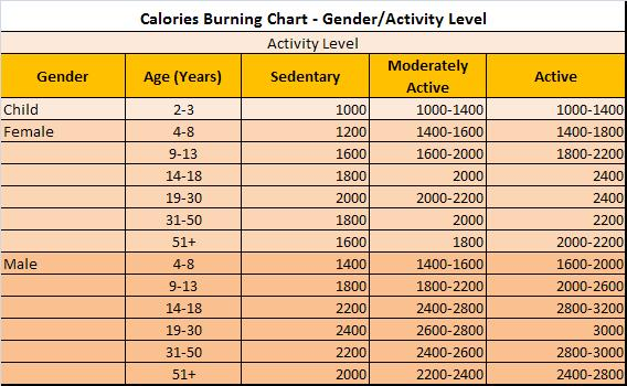 At Cooking Recipes Calories Burning Chart Gender