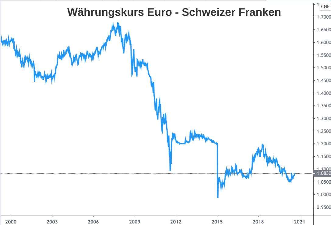 Nominaler Währungskurs Entwicklung Euro - Schweizer Franken 2000-2020 (Linienchart)