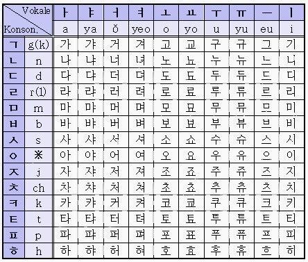 Contoh Bahasa korea
