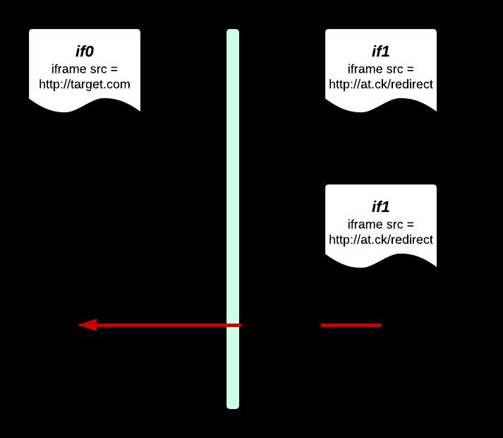 Daniele Bellavista's Blog: UXSS multiple targets PoC (CVE-2015-0072)