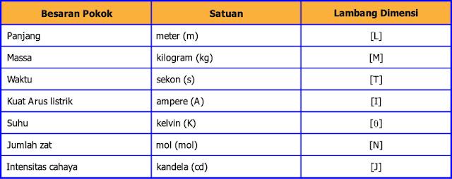 tabel dimensi dari besaran pokok