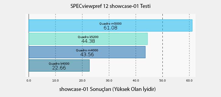 NVIDIA Quadro M5000 SPECviewpref 12 showcase-01 Testi