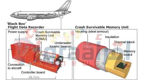 «اللجنة الفنية» تبدأ في فحص الصندوق الأسود للطائرة المصرية المنكوبة