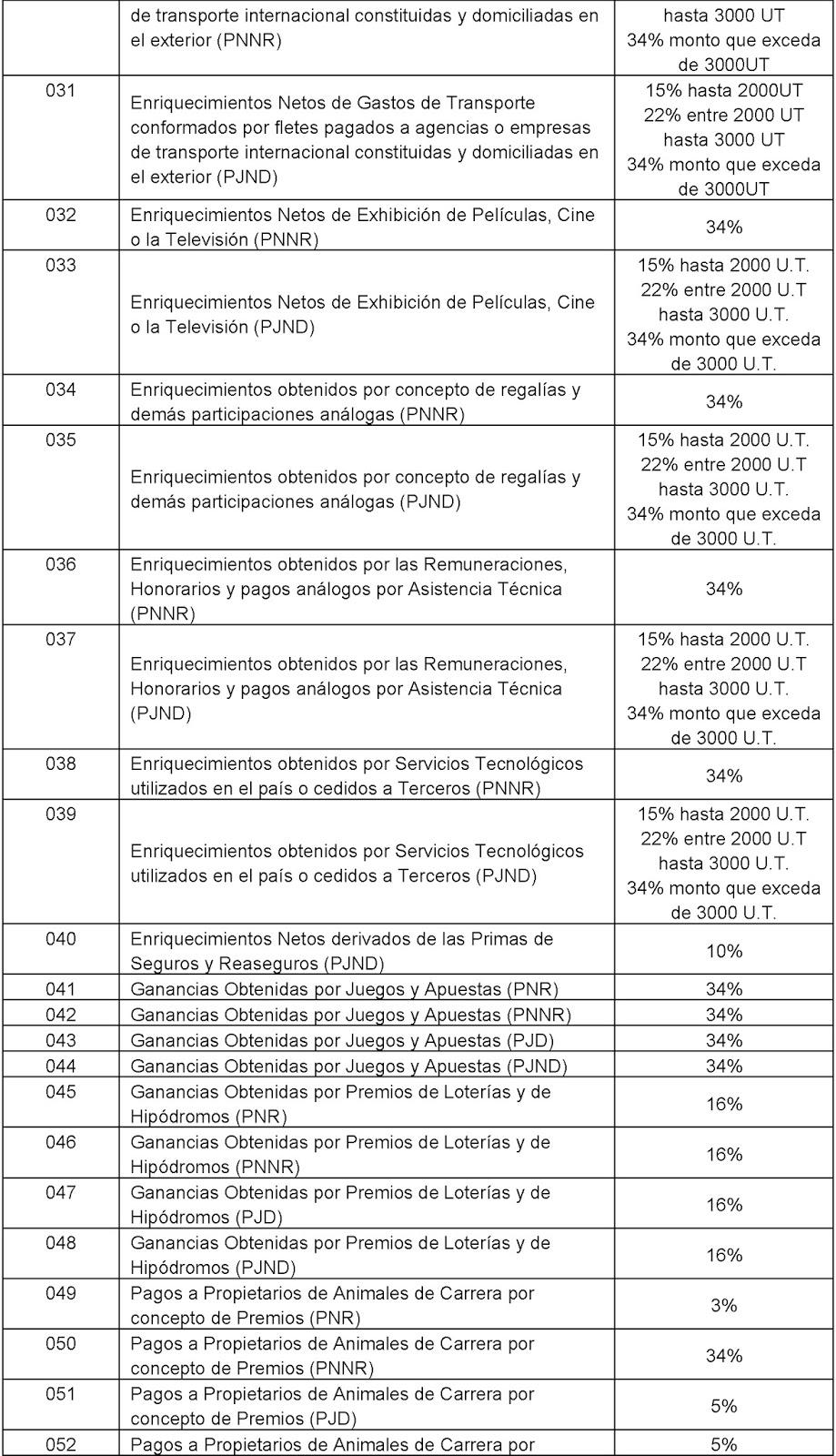 UNIDAD TRIBUTARIA 1995-2018 | Clases de retención y Percepción del ...