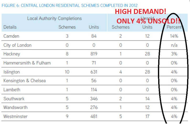 London Properties Demand UrProperty SG