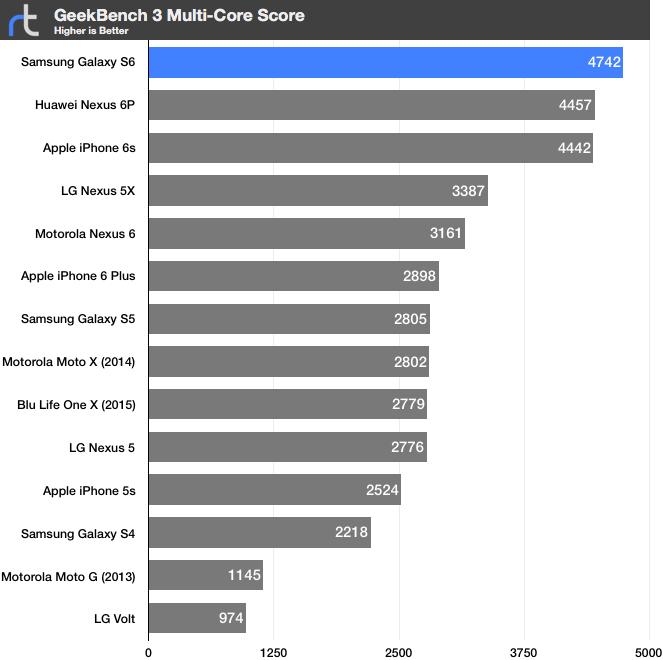 Samsung Galaxy S6 Geekbench 3 Multi-Core