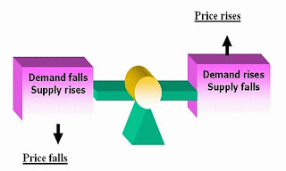 Understanding Forex Supply and Demand Trading Rules