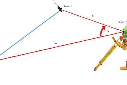 Metode pengukuran dengan  Resection method