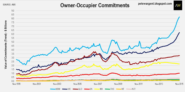 owner-occupier c