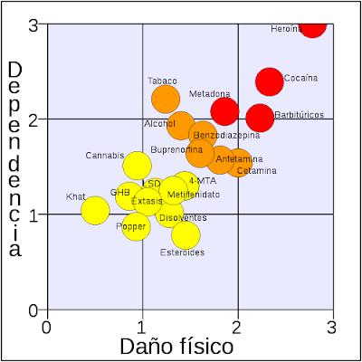 Les drogues segons grau de Dependència vs grau de Dany Físic