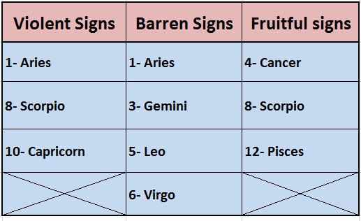violent-barren-fruitful-signs-image