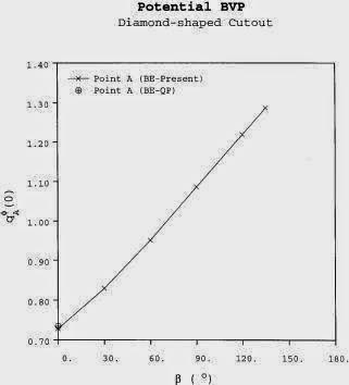 ELEMENTS OF PARTIAL DIFFERENTIAL EQUATIONS SNEDDON PDF