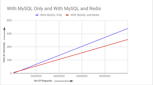 Graphical Representation : Redis vs MySQL Benchmark