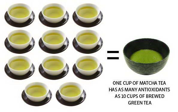 Matcha - Loại trà tốt hơn trà xanh gấp 10 lần