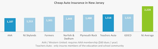 Auto Insurance Quotes in New Jersey