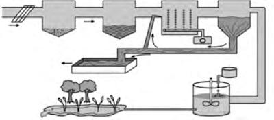 IPAL (Instalasi Pengolahan Air Limbah)