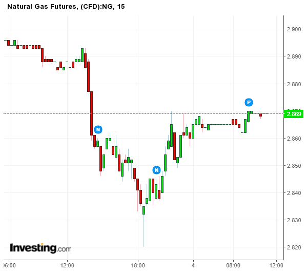 Natural Gas Price Forecast - www.generatebucks.com