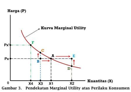 Pendekatan Marginal Utility atas Perilaku Konsumen - www.ajarekonomi.com