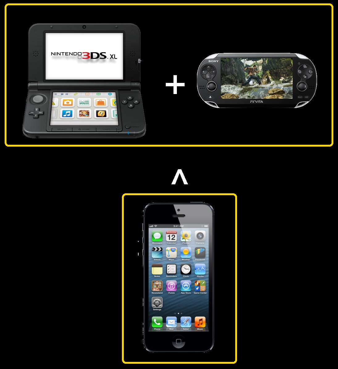 La's jargon: 攜帶型遊戲主機的主流改朝換代?掌上型遊戲機在美國消費市場的 2013 年第一季輸給手機遊戲