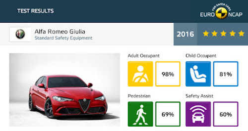 Alfa Romeo Giulia Crash Test Result