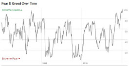 Angst & Gier Index von CNN Money (06.01)