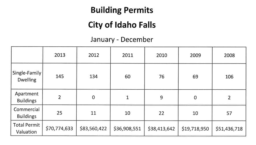 Smith Chevrolet Idaho Falls >> BizMojo Idaho: 2013 building permit numbers for Idaho Falls down from 2012, but still healthy
