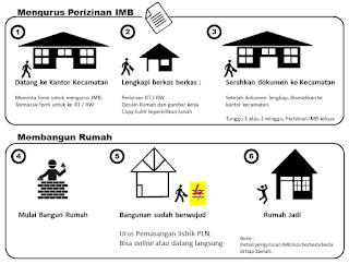 Prosedur Pengurusan IMB Izin Mendirikan Bangunan