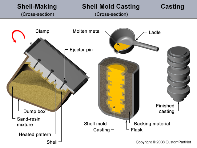 Types of patterns used in Casting Process - Mechanical Engineering