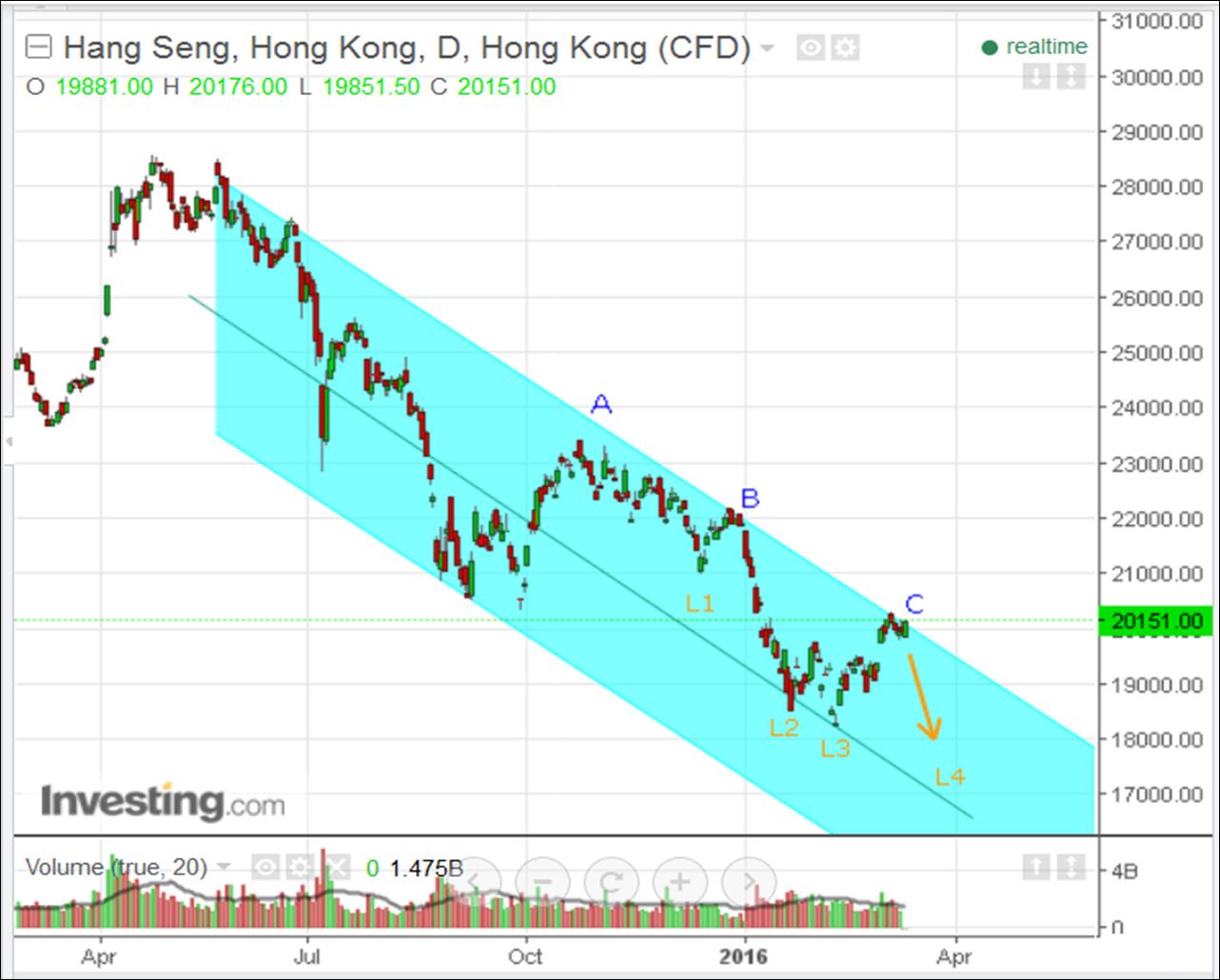 Hang seng trading system