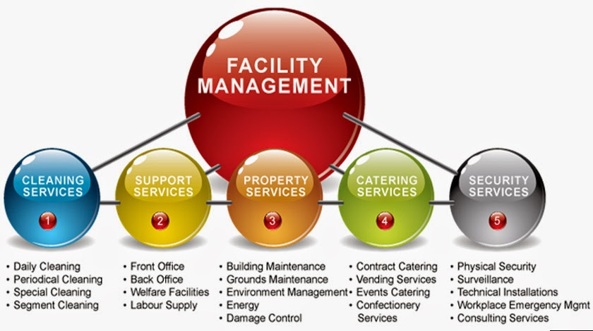 It Service Management Itsm Certification At Foundation Level Study
