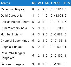 IPL 2012 Points table