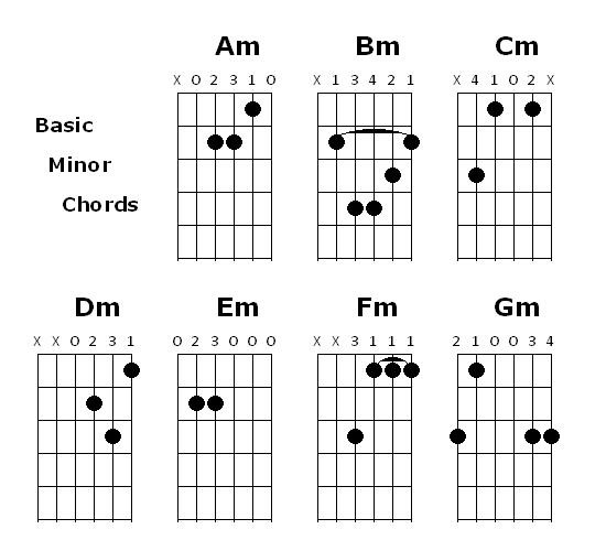 guitar chords guitar minor chord charts. Black Bedroom Furniture Sets. Home Design Ideas