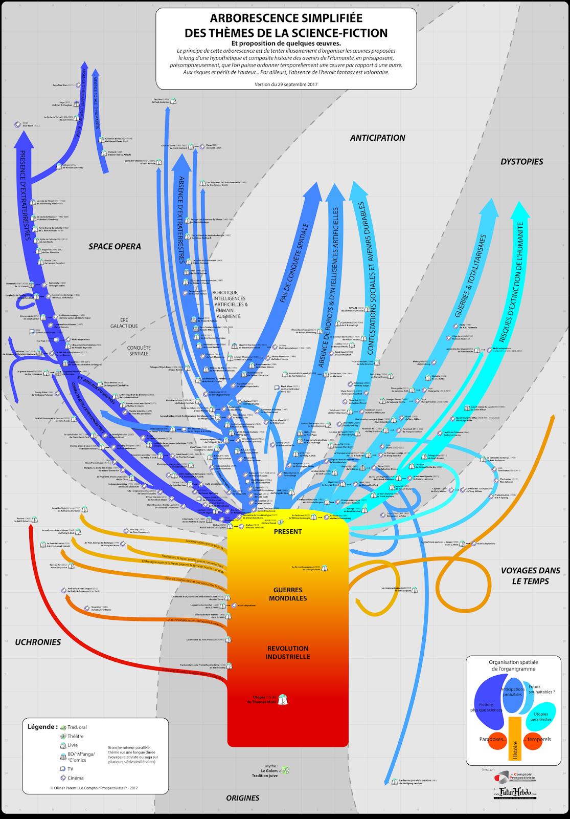 arborescence simplifiee des themes de la science fiction petite mj 060218 - Resume Roman Science Fiction