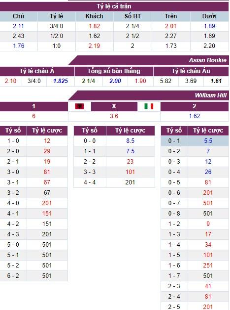 Nhận định, soi kèo nhà cái Albania vs Italia