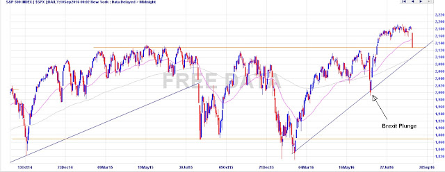 S&P 500 Chart as of 9 September