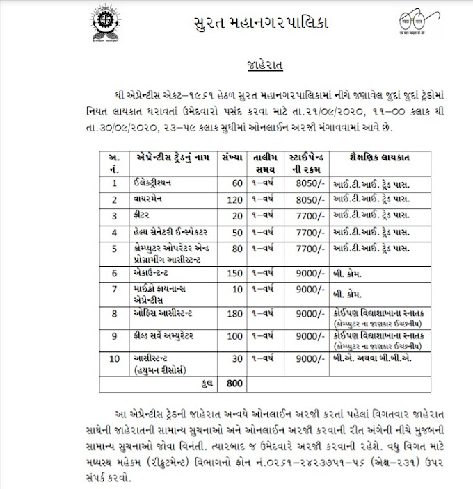 Surat Municipal corporation Recruitment for Apprentice