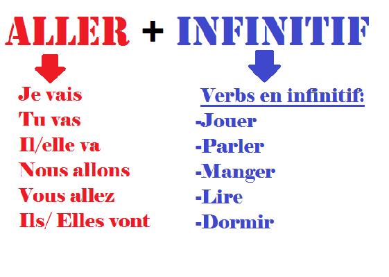 Futur Proche - gramatyka 1 - Francuski przy kawie