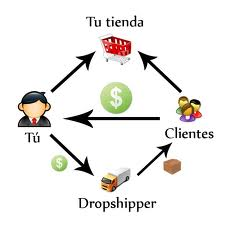 dropshipping negocio online