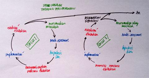 model PTK McKernan, kita dapat melihat bahwa permulaan siklus I dimulai dari adanya situasi atau masalah sehingga diperlukan adanya suatu tindakan perbaikan. Setelah guru peneliti menyadari adanya kebutuhan untuk memperbaiki tindakan ini berdasarkan situasi yang dilihatnya secara nyata, maka mulailah proses perumusan masalah,