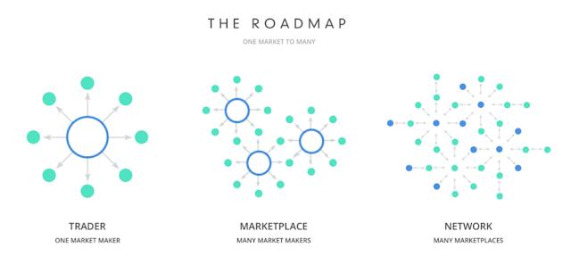 airswap roadmap