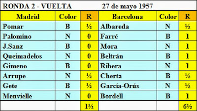 Resultados de la segunda ronda del Torneo Triangular Internacional Madrid - Lisboa - Barcelona