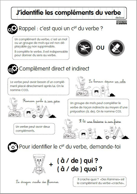 le complément du verbe leçon francais facile