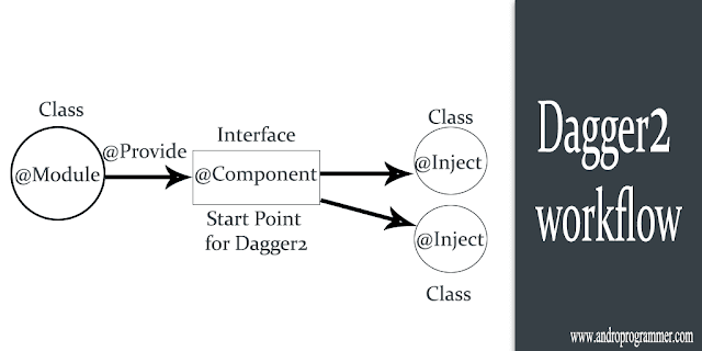 Dependency Injection Using Dagger2